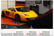 mclaren mp4 12c evoms 2 190x127 Evolution Motorsports tunt den McLaren MP4 12C