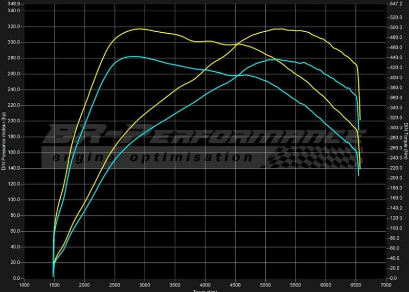 Chiptuning Renault Mégane 3 RS 2.0T BR Perfromance 3