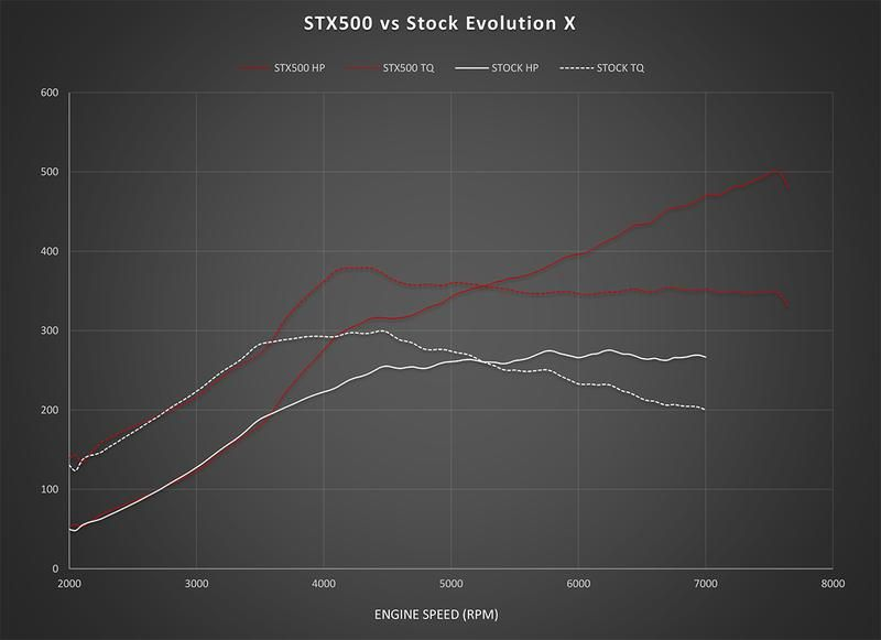 AMS Performance Evolution X STX500 Performance Package