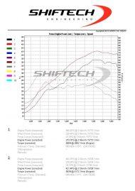 12238186 1094256067251706 832119680016139313 o 190x269 AUDI RS3 8V 2.5 TFSI mit 421PS & 583NM by Shiftech Lyon