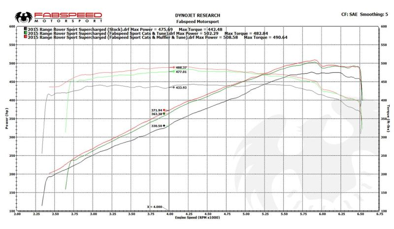 fabspeed-rrs-exhaust-system-3