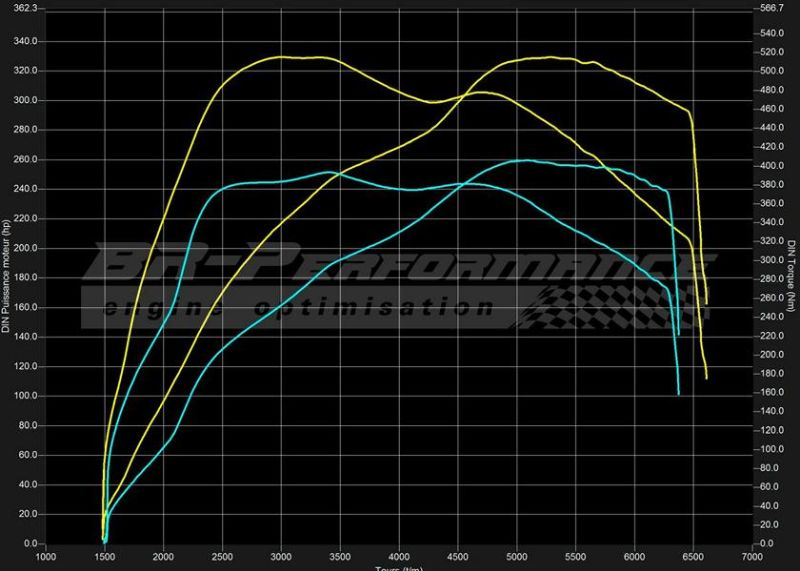 329PS BR Performance Renault Mégane III RS 2.0T Chiptuning 3 Von 265PS auf 329PS im BR Performance Renault Mégane III RS 2.0T