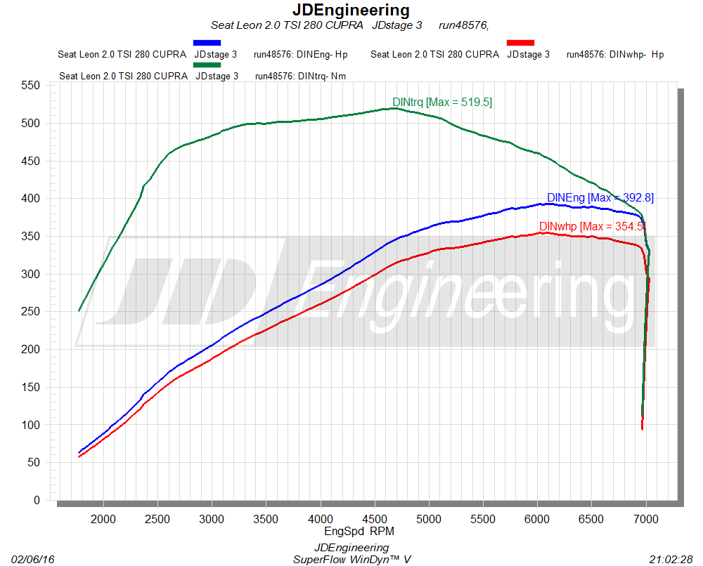 392PS Seat Leon Cupra 2.0 TSI Chiptuning JD Engineering 2 392PS Seat Leon Cupra 2.0 TSI von JD Engineering