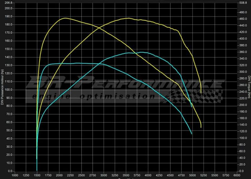 BMW 4er F32 418D 188PS Chiptuning BR Performance Luxembourg 3