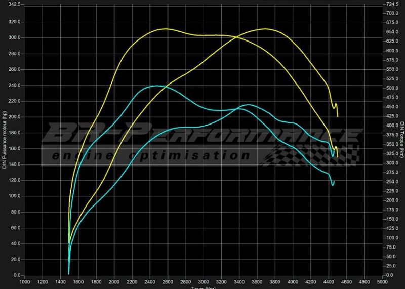 311PS BMW X6 E71 3.0D Chiptuning BR Performance 311PS & 659NM im BMW X6 E71 3.0D von BR Performance