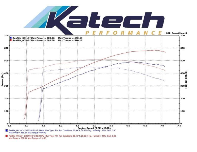 582PS 510lb ft Drehoment Tuning Katech Corvette Z06 C6 7 582PS & 510lb ft Drehoment in der Katech Corvette Z06