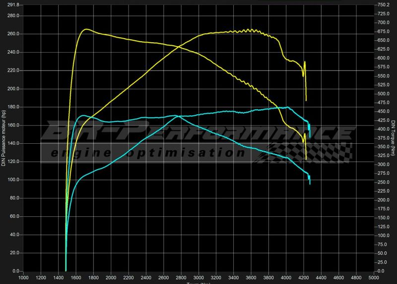 BR Performance Lancia Thema 3.0 MJET Chiptuning 265PS & 682NM 3