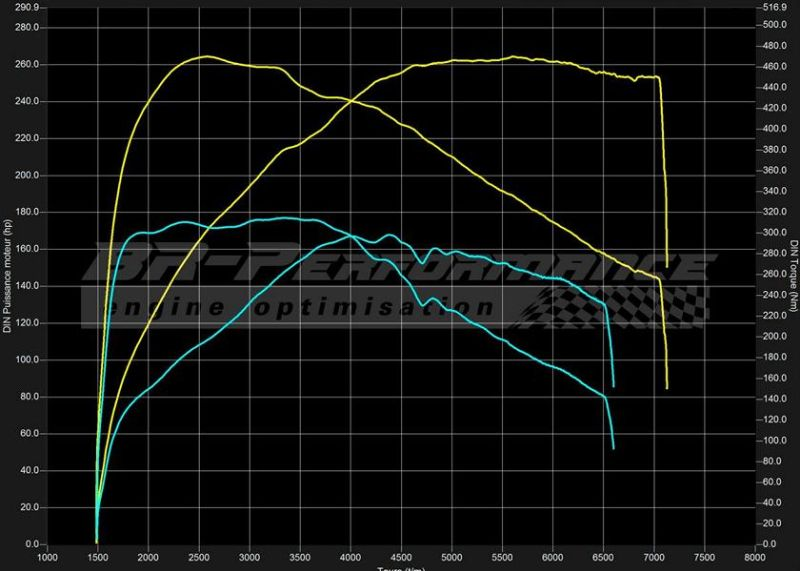 264PS BMW Z4 E89 20i 2.0T BR Performance Chiptuning 3 Deutlich   264PS im BMW Z4 E89 20i 2.0T by BR Performance
