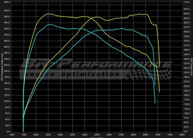 390PS & 649NM BR-Performance BMW 1M F82 Coupe Chiptuning 3