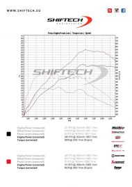 Chiptuning Audi A1 S1 11 190x269 Sportlicher Audi A1 S1 mit 311PS & 492NM by Shiftech Lyon