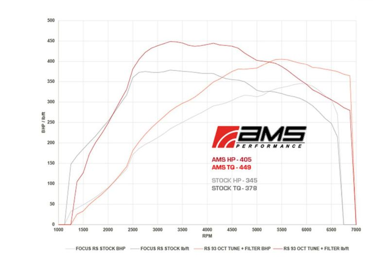 chiptuning-ford-focus-rs-ams-performance-3