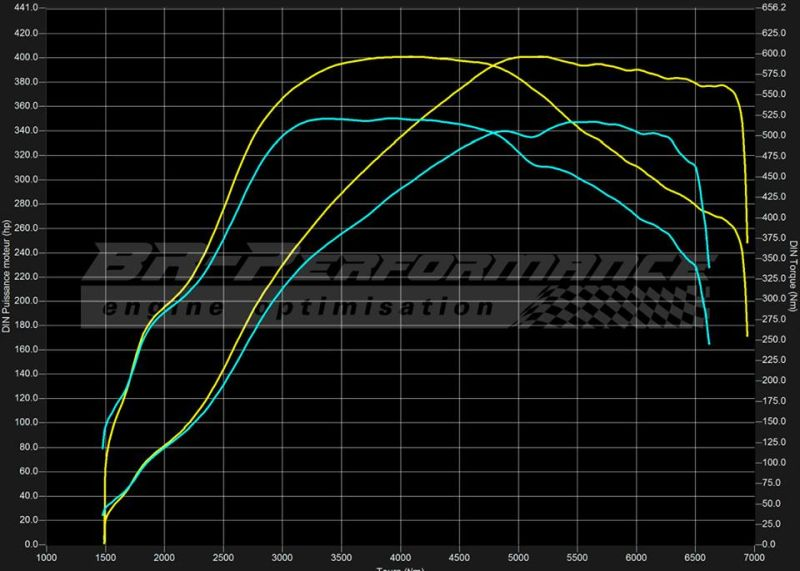 Ford Focus MK2 RS BR Performance Chiptuning 1 401PS & 597NM im Ford Focus MK2 RS von BR Performance