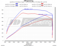 Audi RS6 C7 Avant JD Engineering Chiptuning 2 190x154 671PS & 812NM im Audi RS6 C7 Avant von JD Engineering