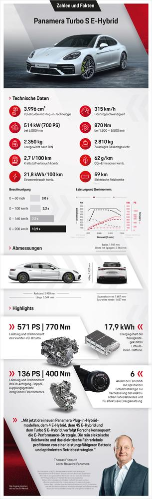 2020 Porsche Panamera Tuning 10 2020 Porsche Panamera now with up to 700 PS & 870 NM!
