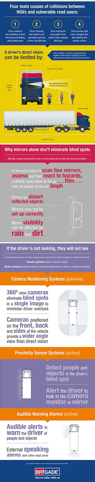 Blind spot collisions infographic by Brigade Electronics cropped for USA Direct and indirect vision: Avoiding accidents caused by blind spots